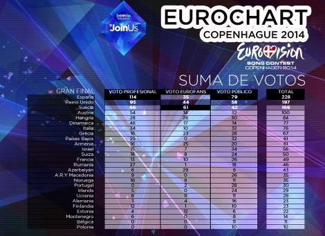 SUMA_VOTACION