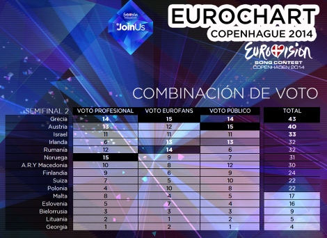 VOTACION_COMBINADA_SEMI2