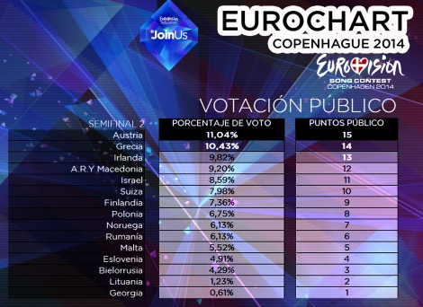 VOTACION_pUBLICO_SEMI2_3